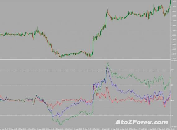 Price - EMAs indicator
