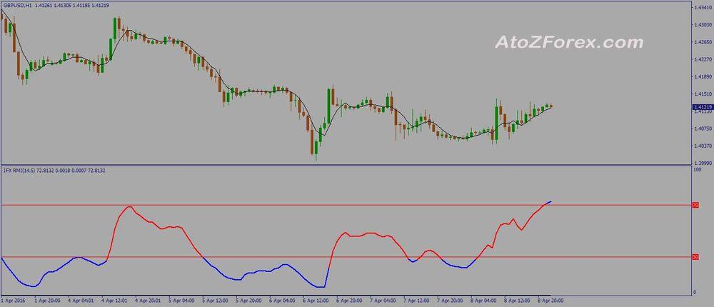 Relative Momentum Index MT4 Indicator