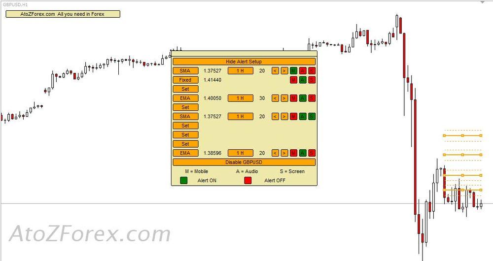 SetAlerts financial tool