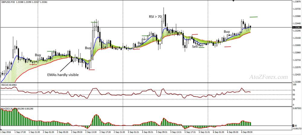 M30 EMA trading system