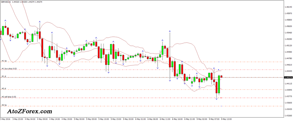 Bollinger Bands and Fractal trading strategy