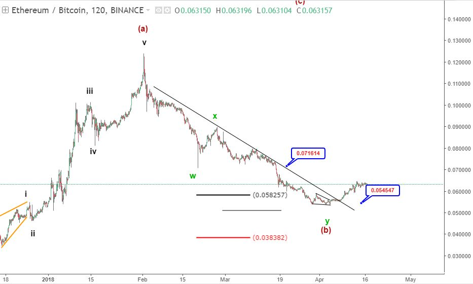 16 April Ethereum price prediction