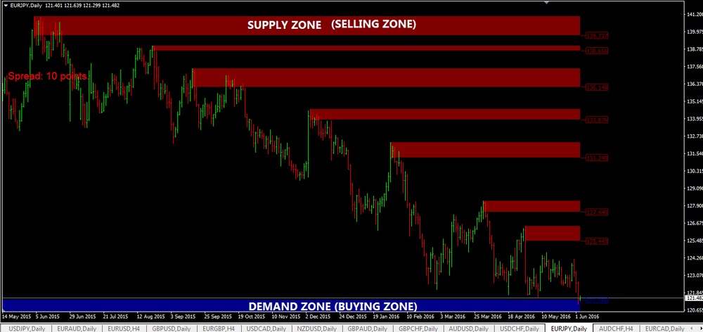 Automatic MT4 supply and demand indicator