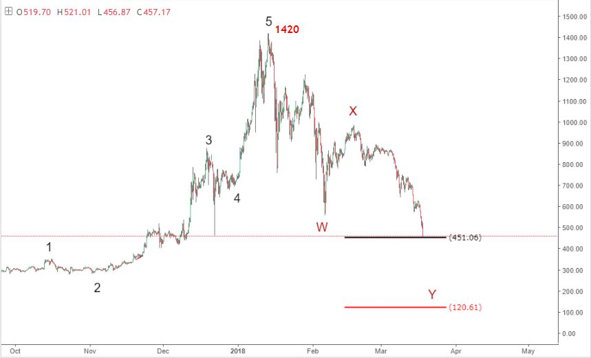19-21 March ethereum price prediction