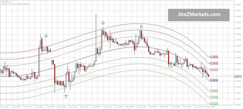 Forex indicator predictor v2