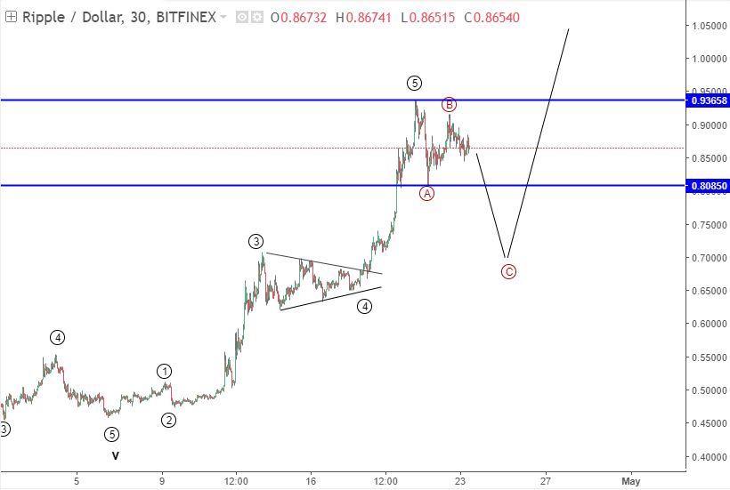 23-25 April Ripple price prediction