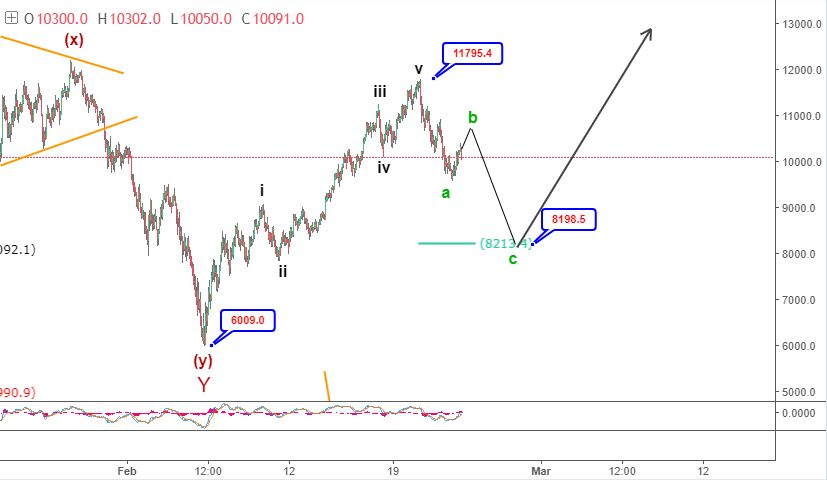 23-25 February Bitcoin Elliott wave analysis
