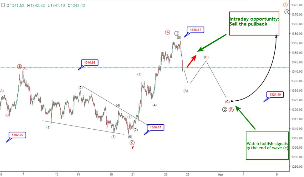 27 March Gold Elliott wave analysis