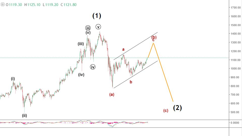 February 2018 Ethereum price technical prediction