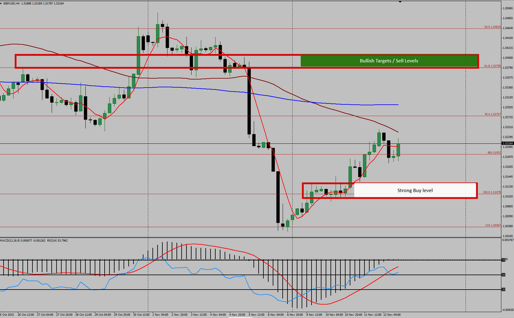 How to find strong support and resistance levels