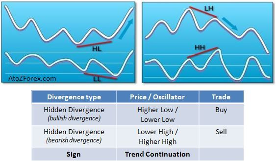 How to trade RSI divergence - Trading Strategy 1.0