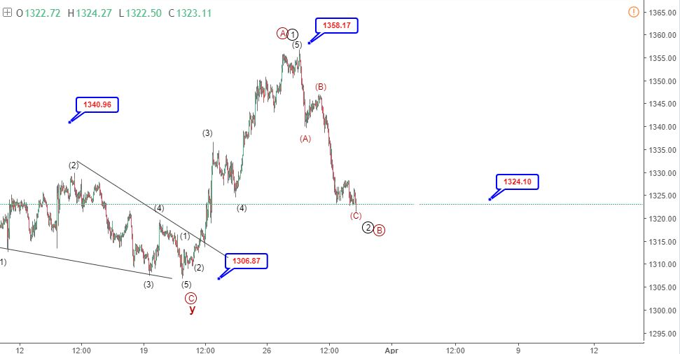 29 March gold elliott wave analysis