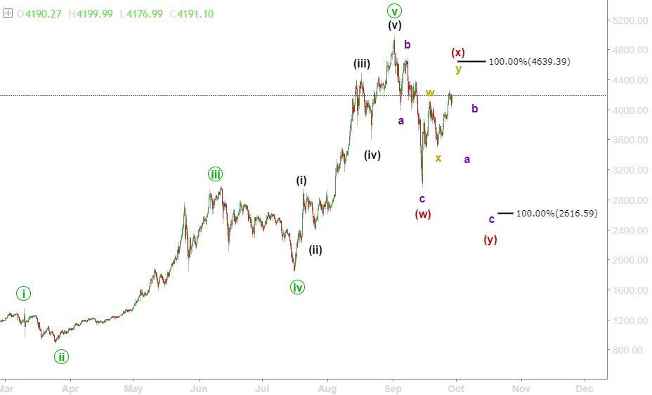 bitcoin wave)