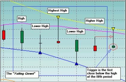 How do you use candlestick patterns?