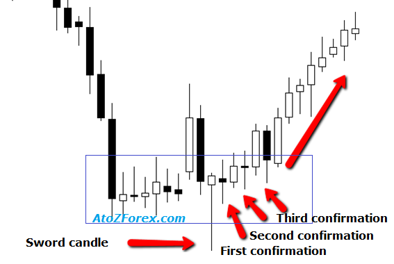 How to Spot Market Reversals 2.0