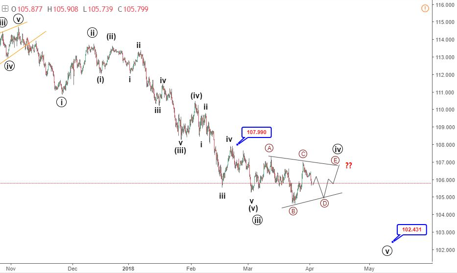 3-5 April USDJPY Elliott wave analysis