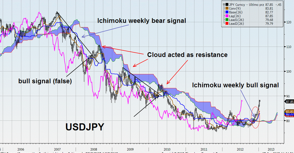 How to identify trend with Ichimoku Cloud indicator