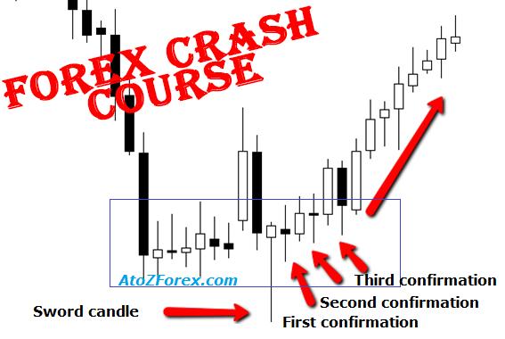 Market reversal and SR levels crash course