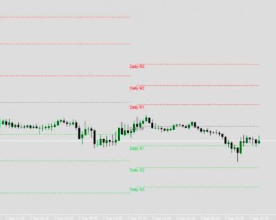 MWD PP & Daily Shifting Pivot Point indicator