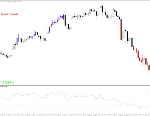 Forex Profit Supreme Bars Indicator