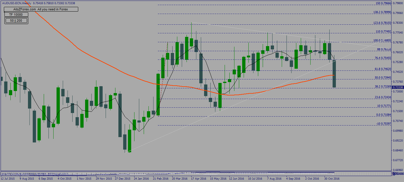 audusd-technical-analysis-with-limit-orders