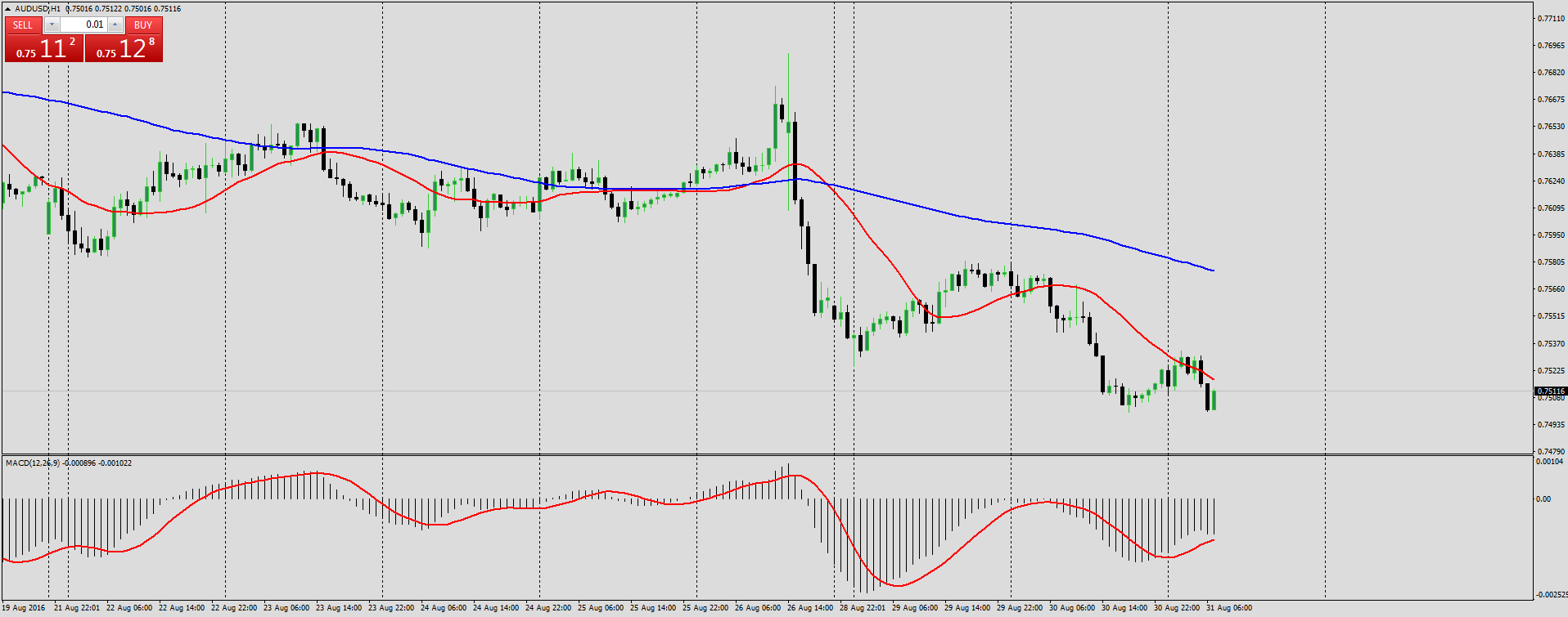 2 MA trading strategy Forex analysis for August 31