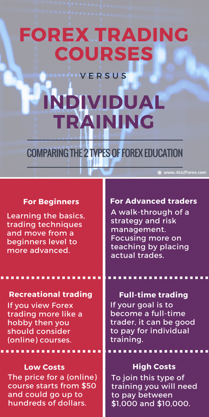 course forex training