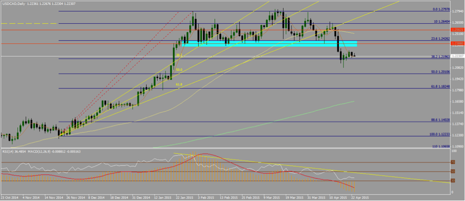 USDCAD 23rd of April - Daily Time-frame, bears are still in play