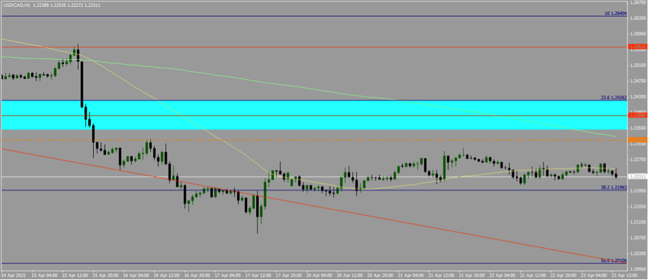 USDCAD 23rd of April, Hourly Time-frame, temporary consolidation
