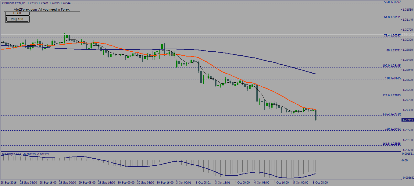 Daily USDCAD and GBPUSD technical analysis
