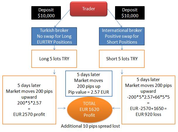 online brokerage platform carry trade strategie für forex broker