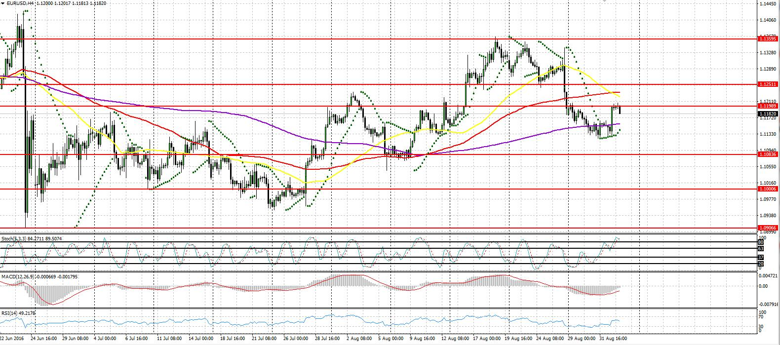 EURUSD technical outlook in NFP