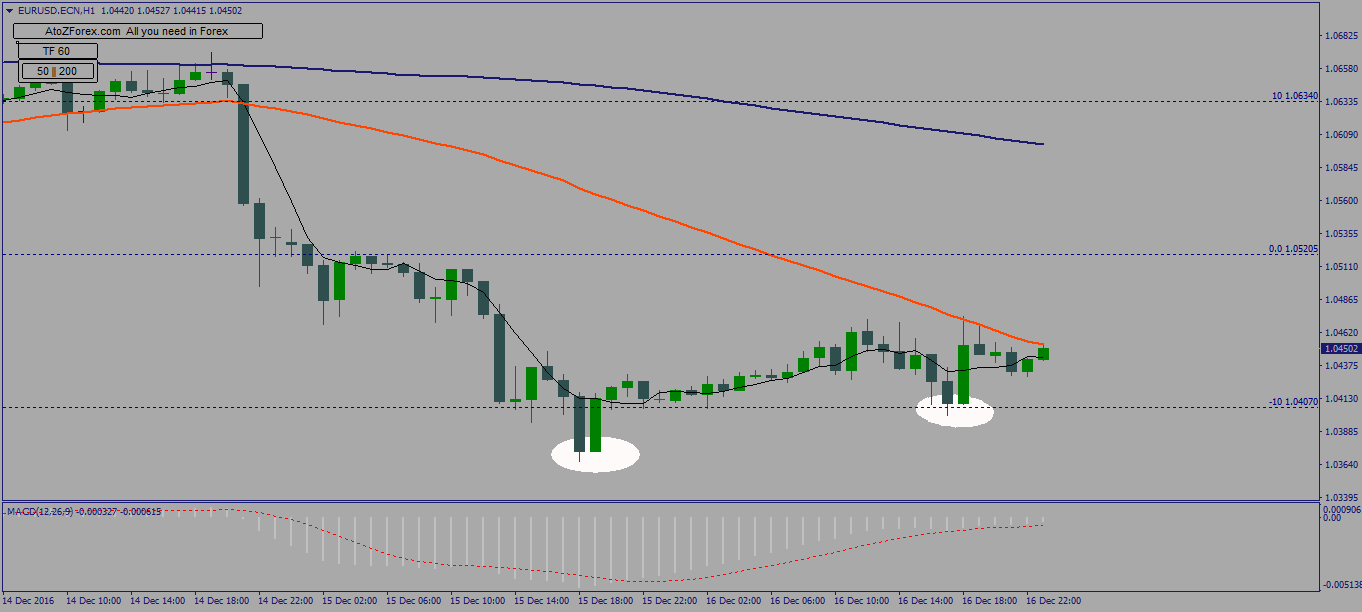 AUDUSD and EURUSD technical analysis with limit orders