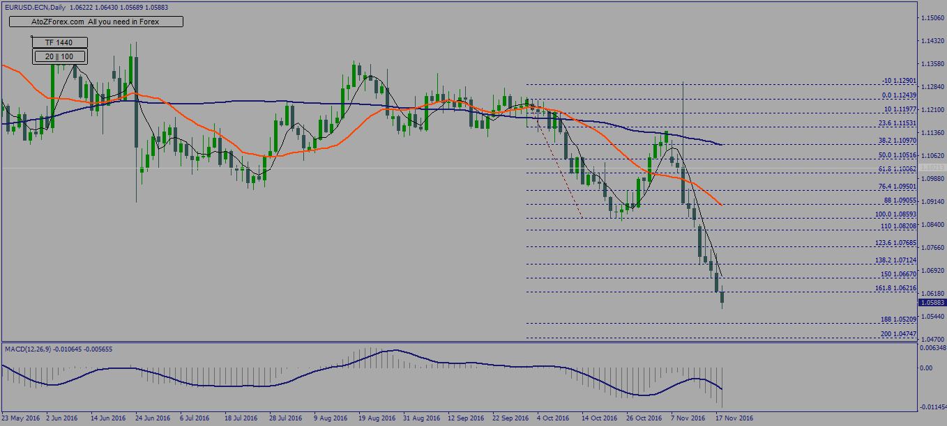 eurusd-technical-analysis-with-limit-orders
