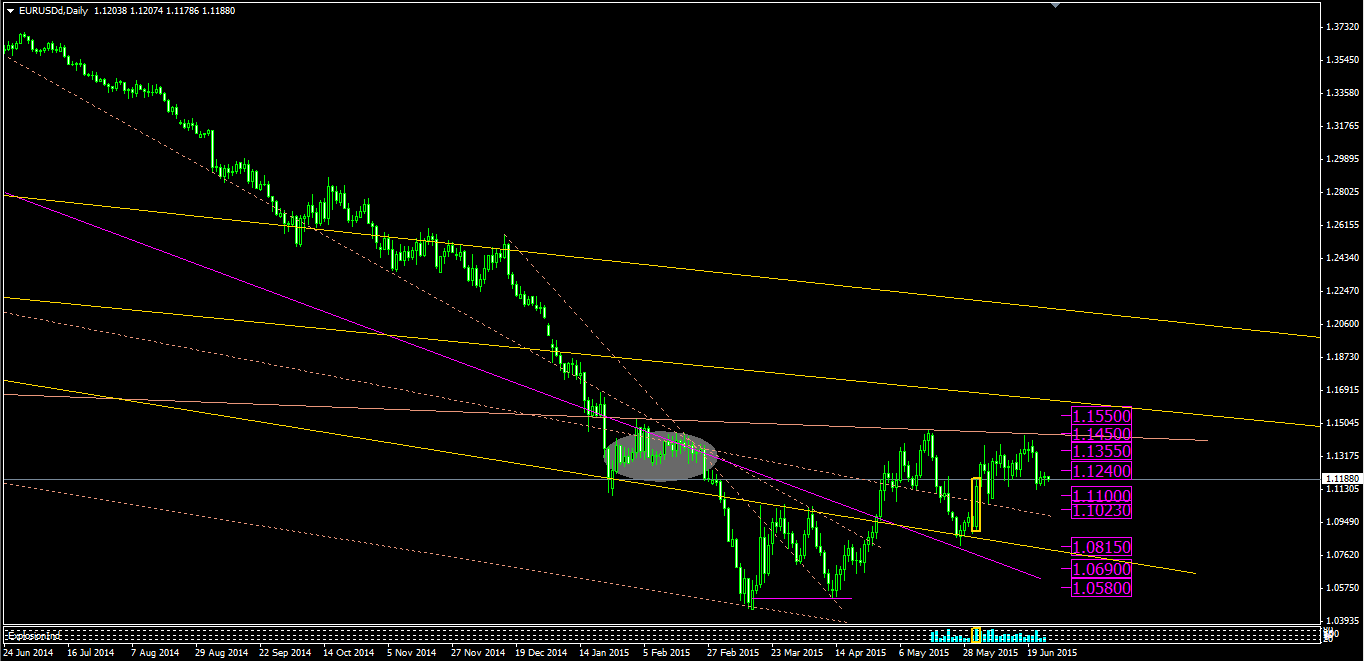 Chart 1: Daily EURUSD, EURUSD outlook