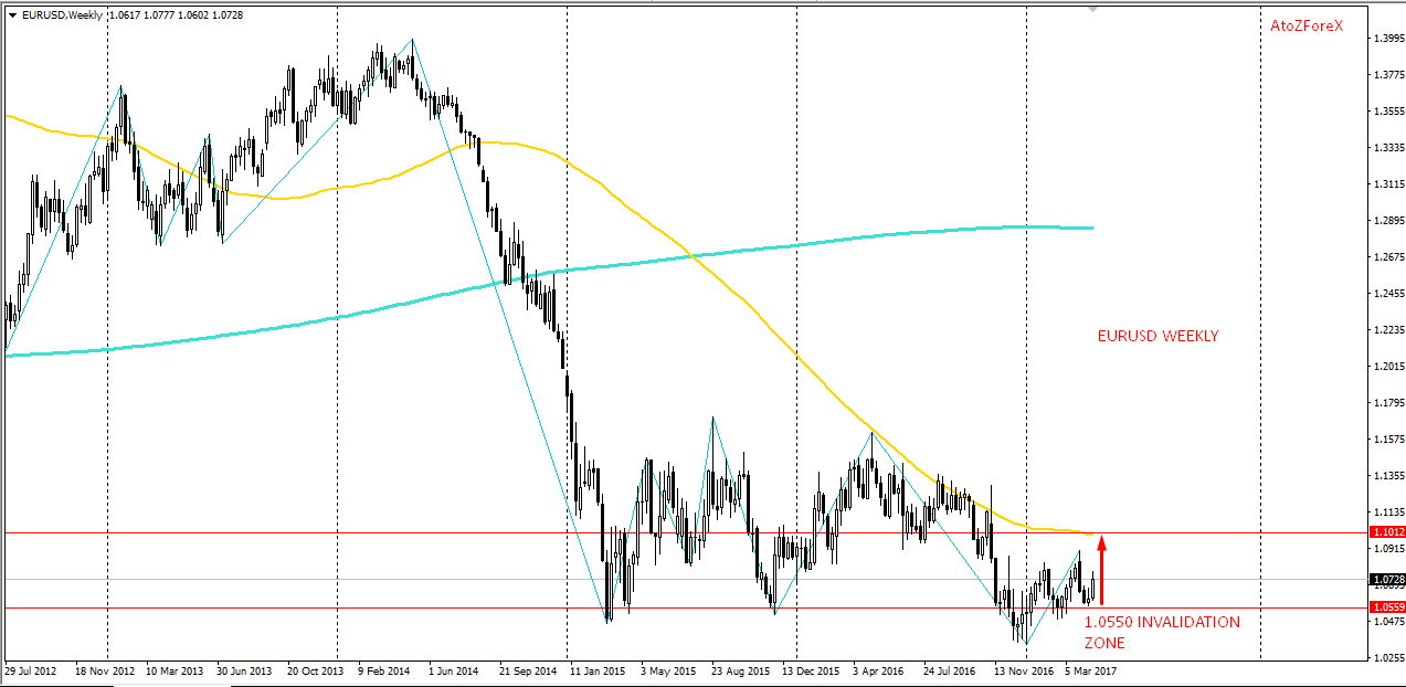 Pre-French election Eurusd weekly technical outlook