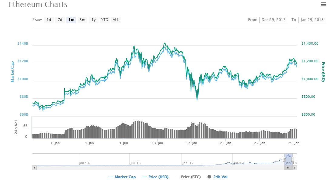 Ethereum Price Rises 30%