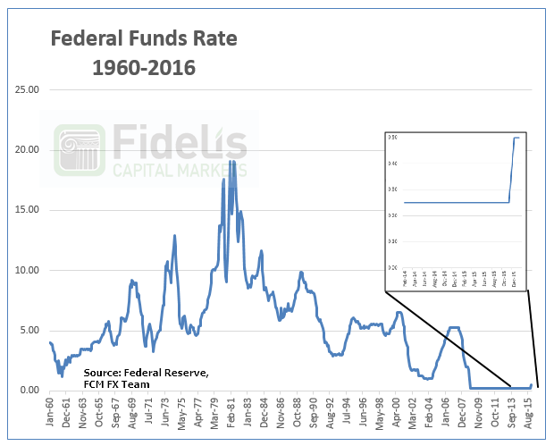 Fed Fund Rate