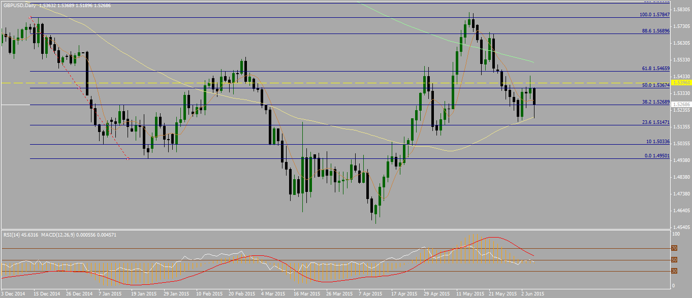 Chart 1 – GBPUSD – Mixed bias on daily time-frame