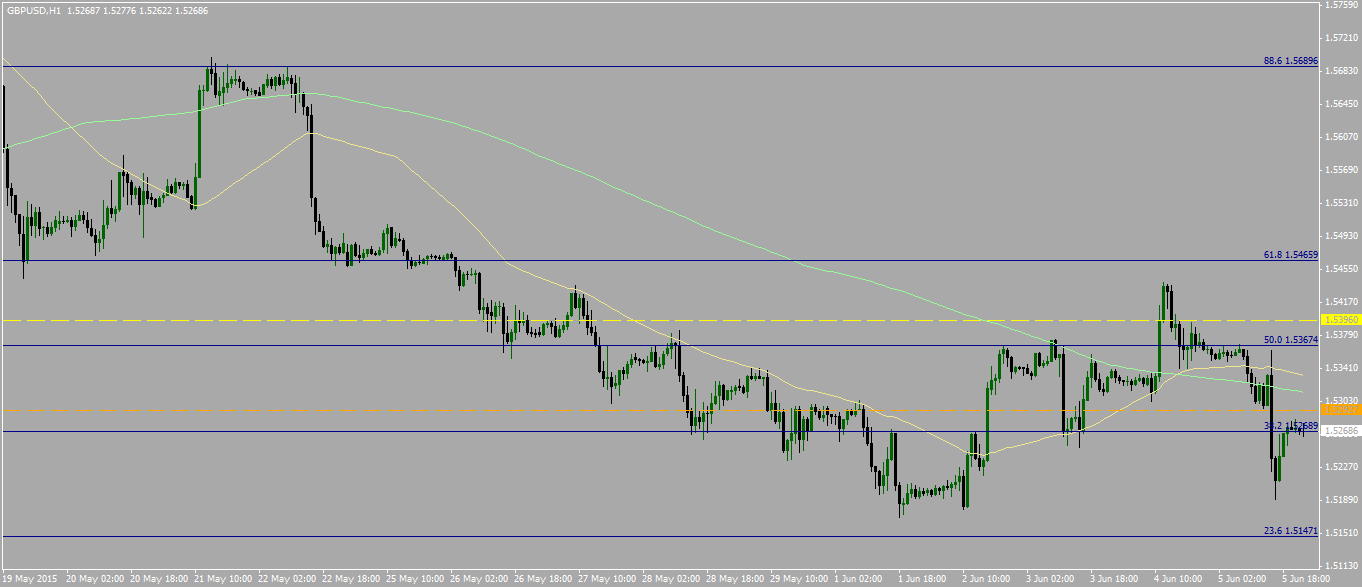 Chart 2 – GBPUSD – Price resting on Fibo 38.2% on hourly time-frame