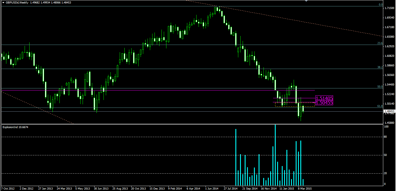 GBPUSD 27th of March – W1