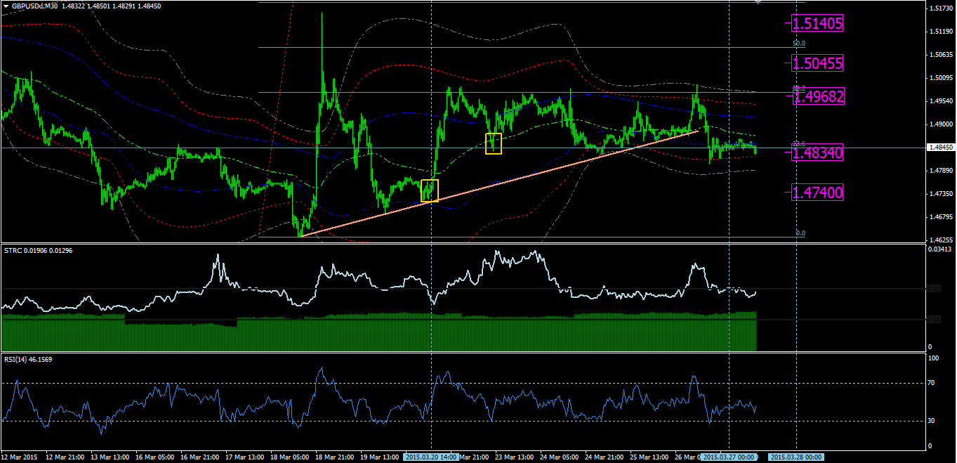 GBPUSD 27th of March – M30
