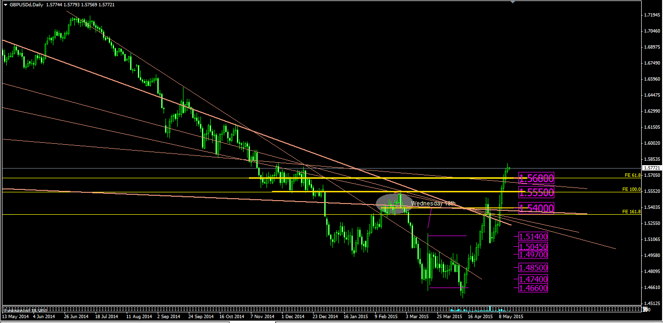 GBPUSD 15th of May