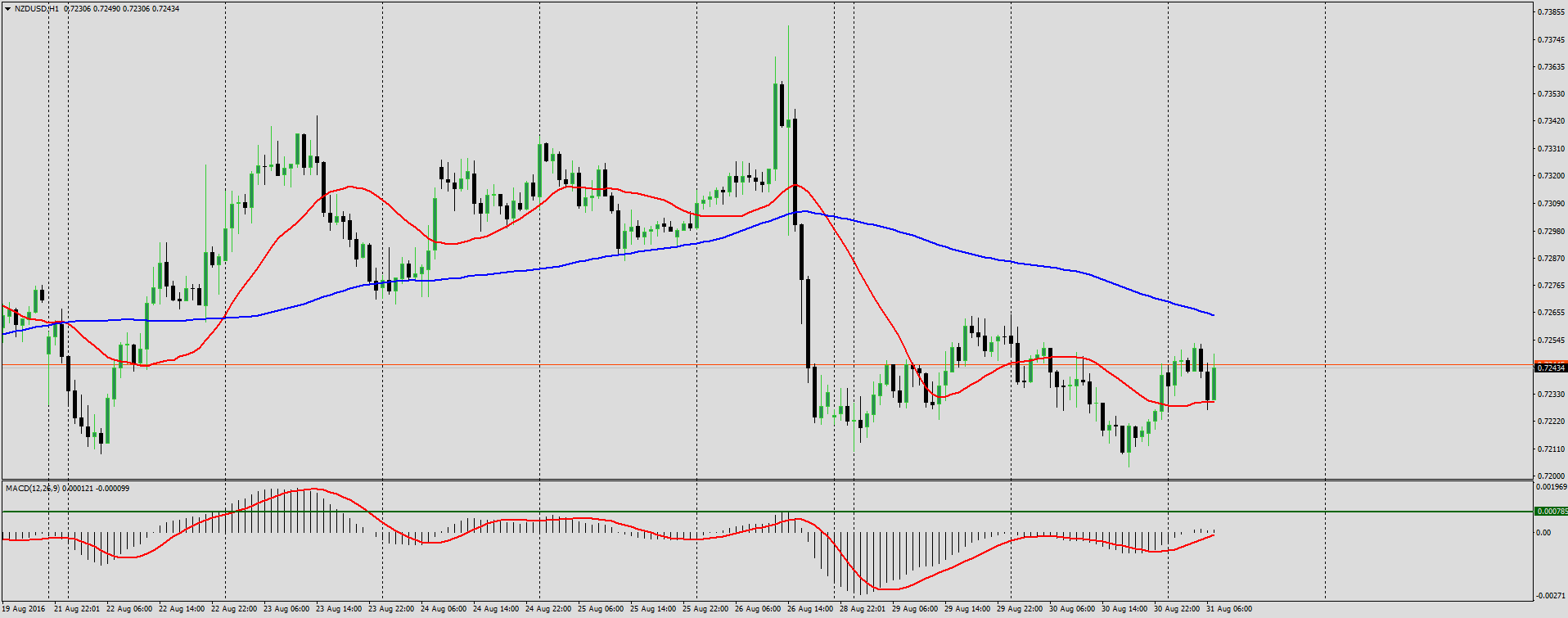 2 MA trading strategy Forex analysis August 31
