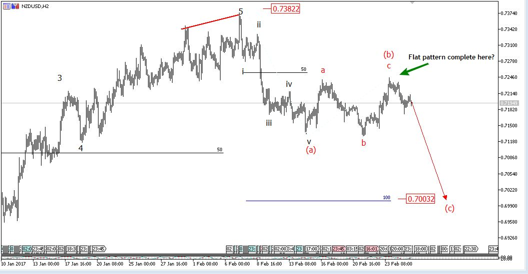 27 February NZDUSD Elliott wave forecast