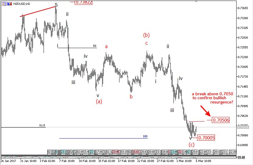 6 March NZDUSD Elliott wave setup