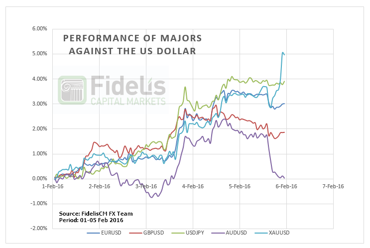 Performance of Majors against the US dollar
