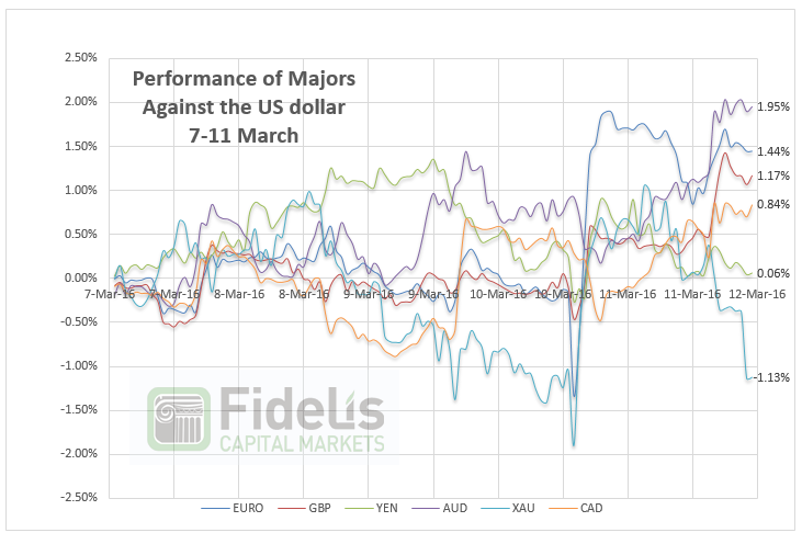 Performance of majors against USD 7-11 March, FCM