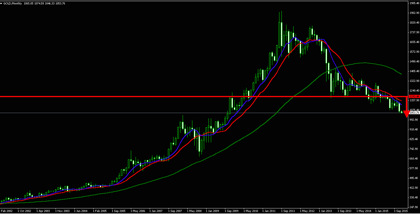 Gold, monthly chart
