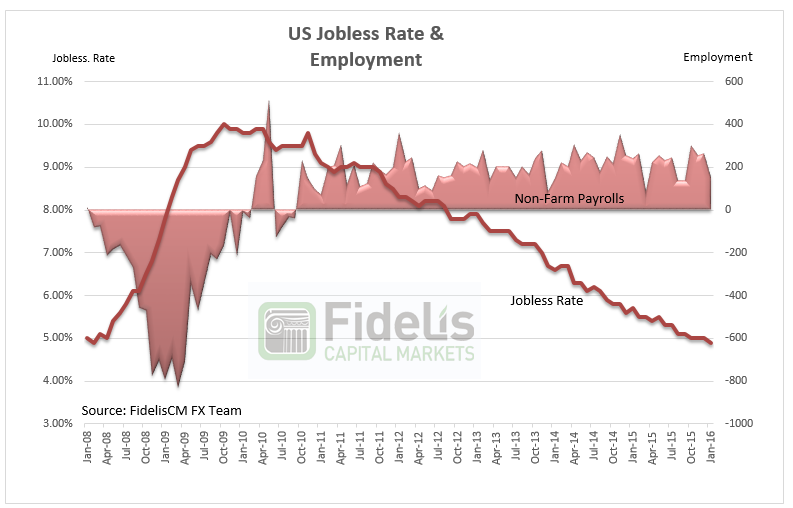 US Jobless Rate & employment